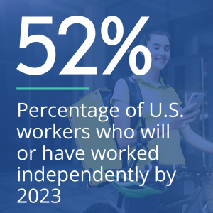 52% of U.S. workers who will or have worked independently by 2023