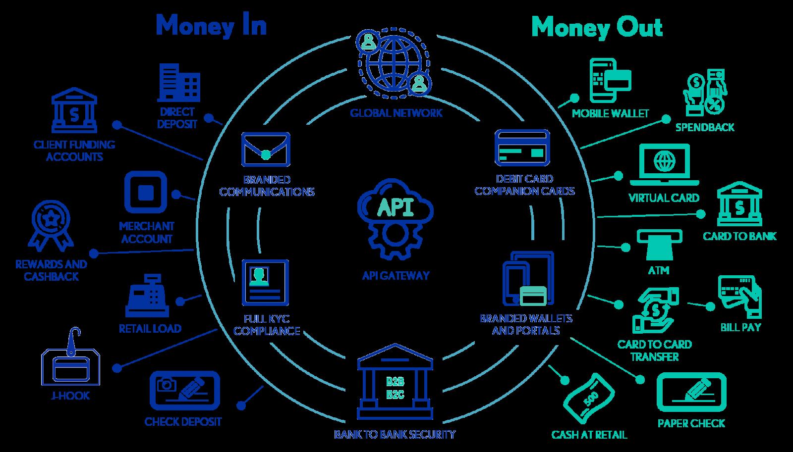 PayQuicker Platform